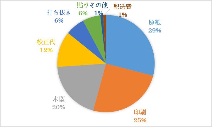 %e7%b4%99%e7%ae%b1%e3%81%ae%e3%82%b3%e3%82%b9%e3%83%88%e6%a7%8b%e9%80%a0